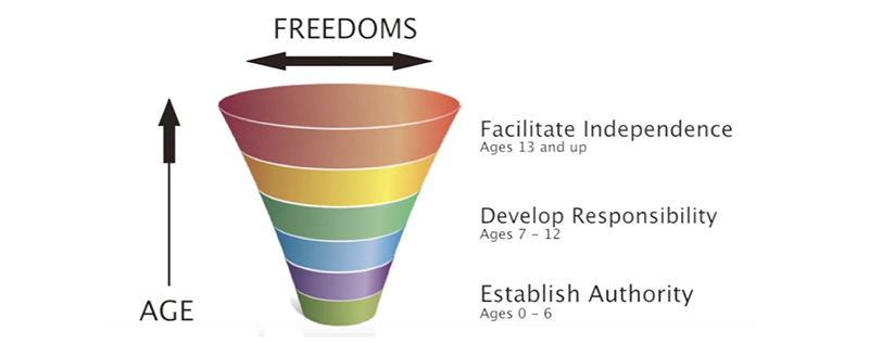 illustration of increasing freedom for children as they age